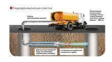 Гидродинамический способ промывки канализации